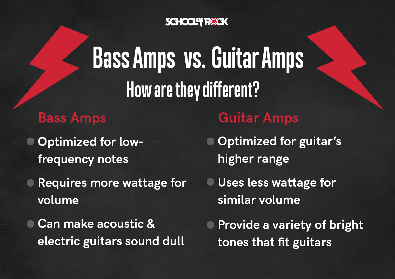 bass amps vs guitar amps