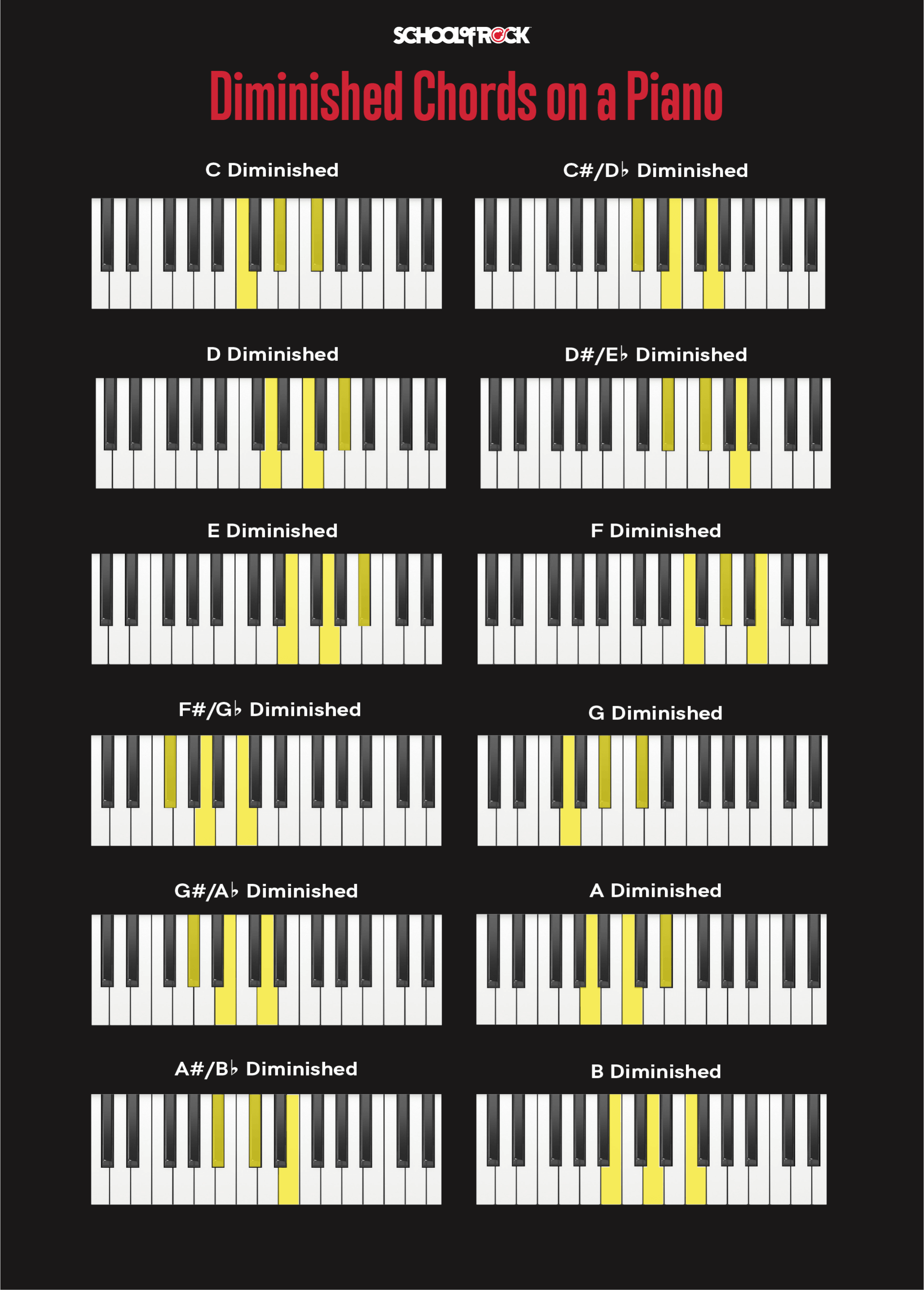 Piano Chords for Beginners   School of Rock