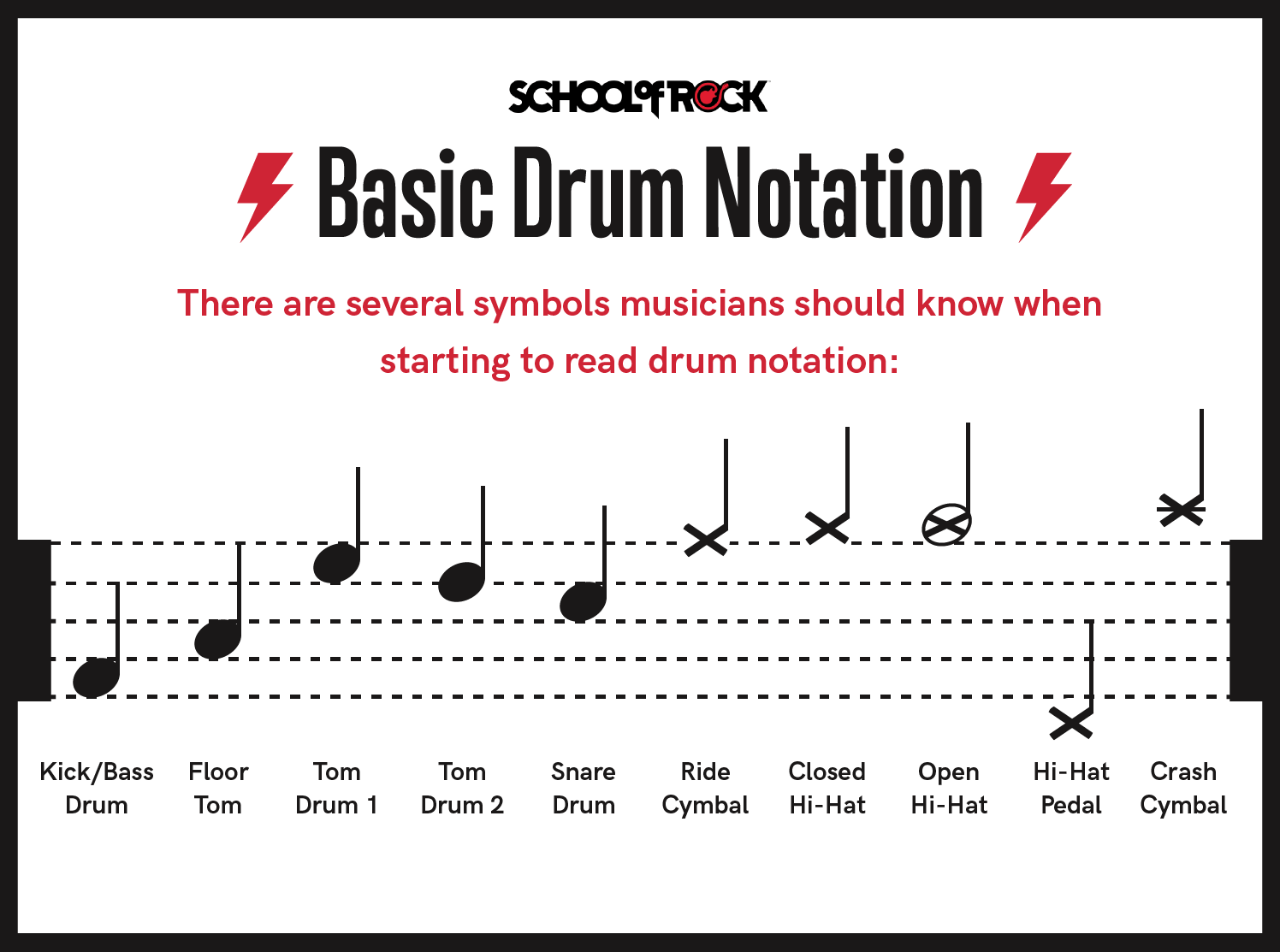 basic drum notation tablature