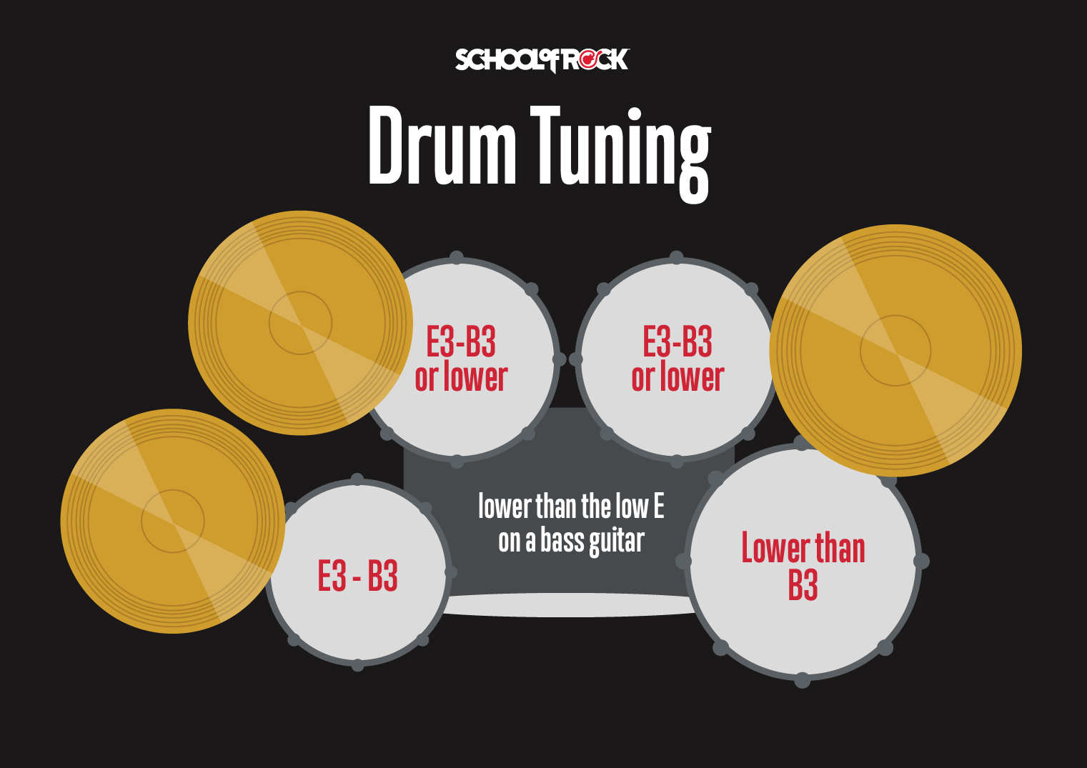 How to tune your drum set chart.
