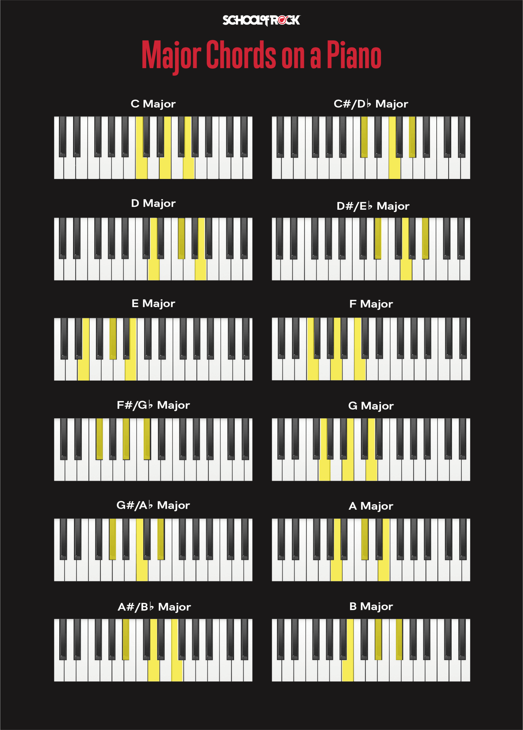 Major piano chords chart