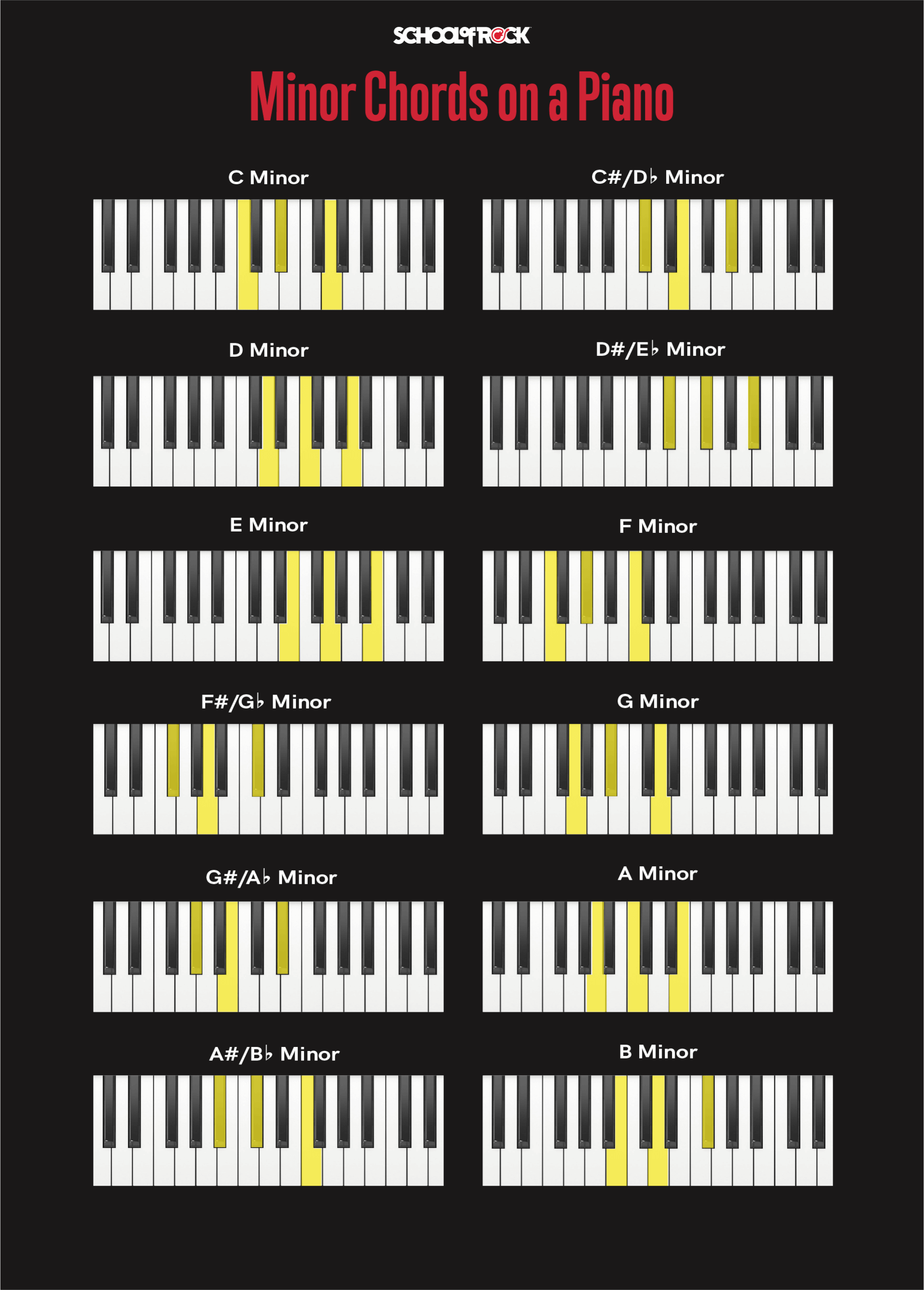Minor piano chords chart