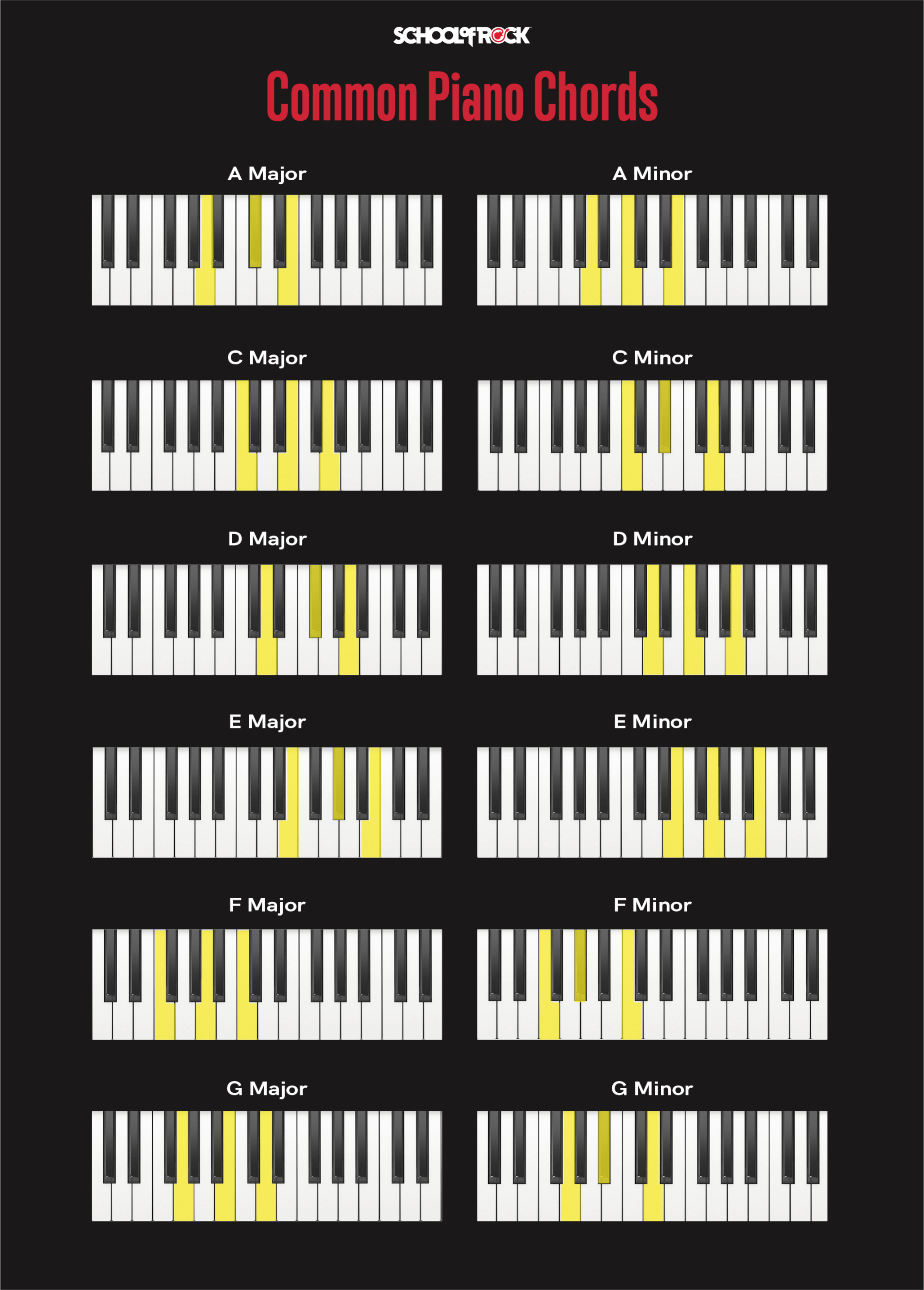 Most common piano chords include A, C, D, E, F, and G in both the major and minor scale.