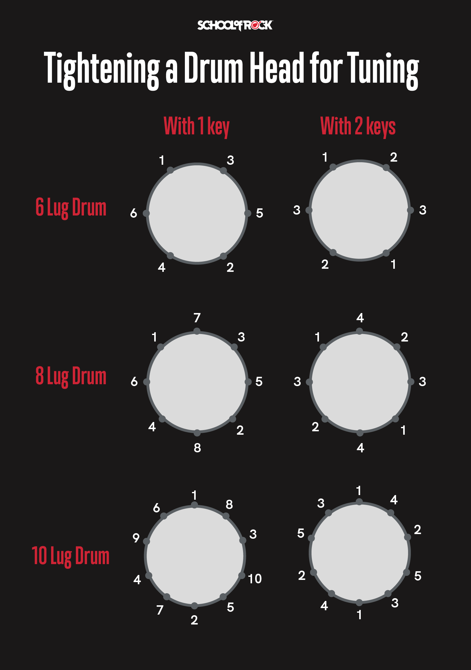 Drum head tuning chart.